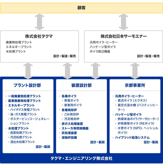 タクマ・エンジニアリング株式会社 業務内容