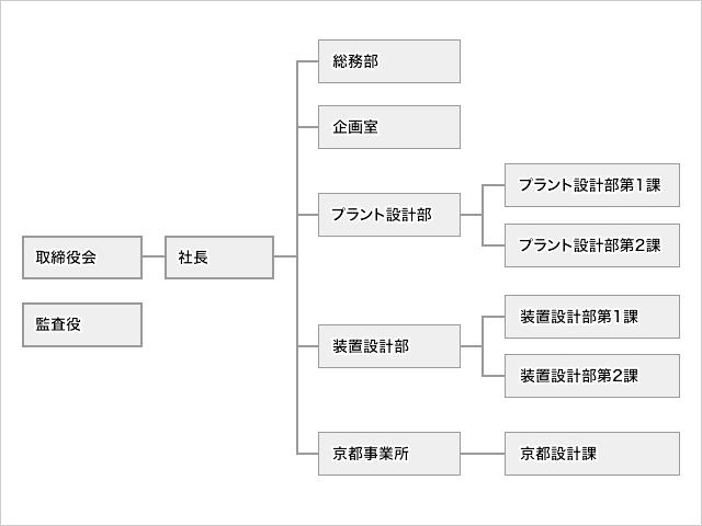 タクマ・エンジニアリング株式会社 組織図